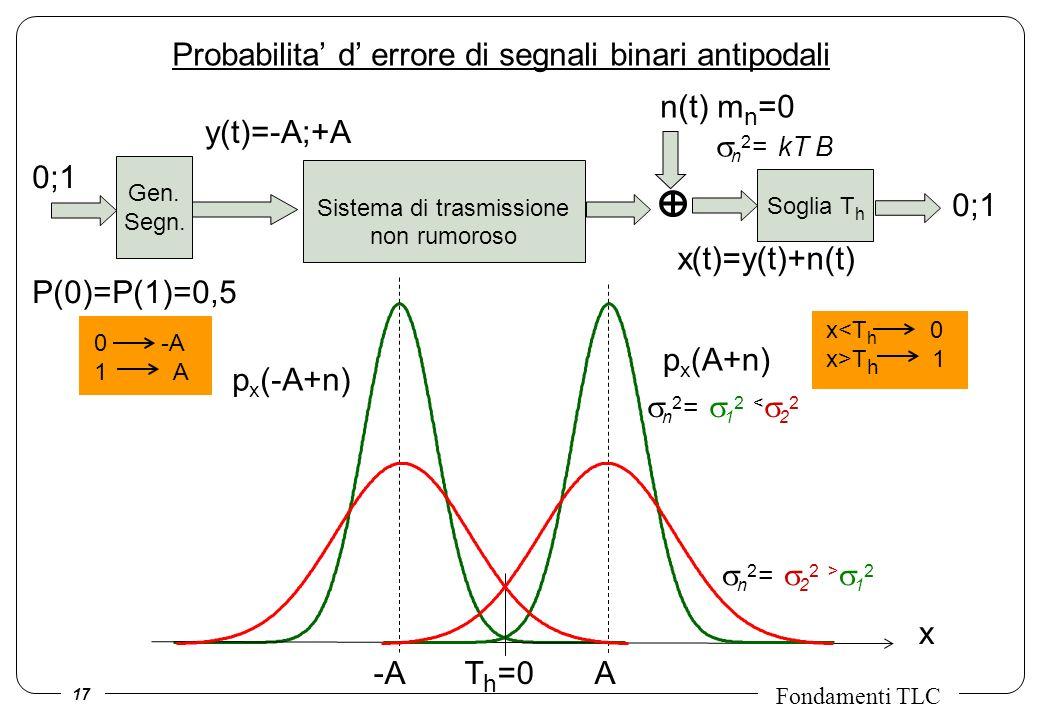 17 Fondamenti TLC Sistema di trasmissione non rumoroso Probabilita d errore di segnali binari antipodali y(t)=-A;+A x(t)=y(t)+n(t) n(t) m n =0 n 2 = k