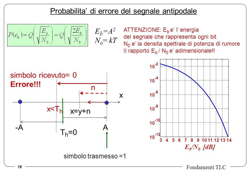 19 Fondamenti TLC Probabilita di errore del segnale antipodale E b =A 2 N o = kT -A A n x x=y+n simbolo ricevuto= 0 Errore!!! simbolo trasmesso =1 x<T