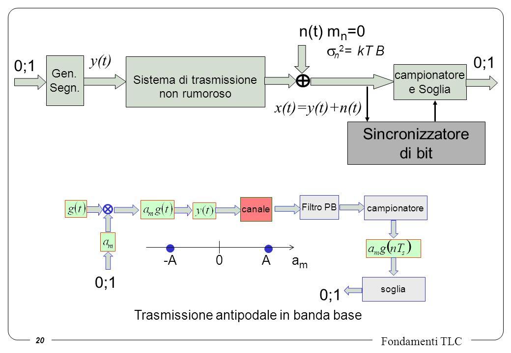 20 Fondamenti TLC Filtro PB canale campionatore sm nTga soglia 0;1 Trasmissione antipodale in banda base -A 0 A a m Sistema di trasmissione non rumoro