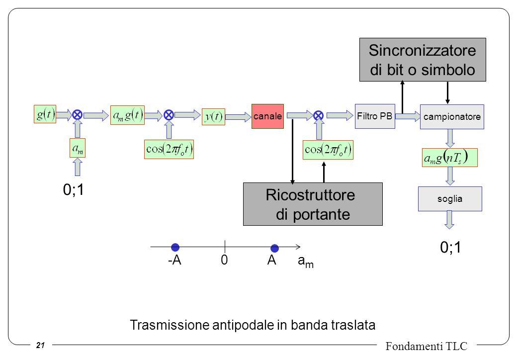 21 Fondamenti TLC Filtro PBcanale campionatore sm nTga soglia 0;1 -A 0 A a m Trasmissione antipodale in banda traslata Sincronizzatore di bit o simbol