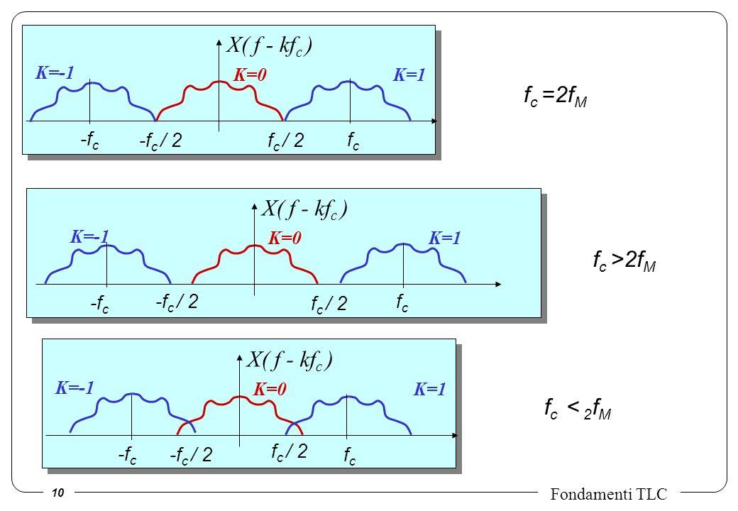 10 Fondamenti TLC X( f - kf c ) K=0K=1 K=-1 f c / 2 -f c / 2 fcfc -f c X( f - kf c ) K=0K=1 K=-1 f c / 2 -f c / 2 fcfc -f c X( f - kf c ) K=0K=1 K=-1 f c / 2 -f c / 2 fcfc -f c f c =2f M f c >2f M f c < 2 f M