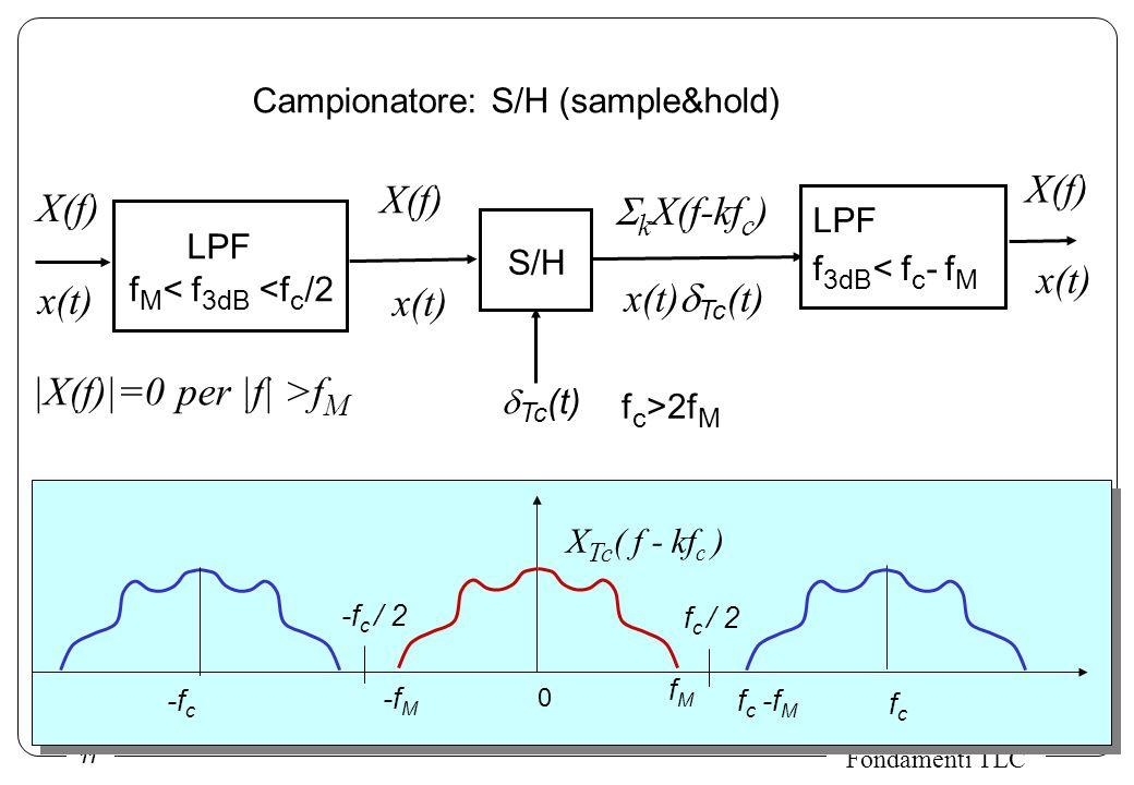 11 Fondamenti TLC x(t) S/H Tc (t) X(f) x(t) LPF f M < f 3dB <f c /2 x(t) Tc (t) x(t) X(f) k X(f-kf c ) LPF f 3dB < f c - f M X Tc ( f - kf c ) f c / 2 -f c / 2 fcfc -f c 0 fMfM -f M f c -f M |X(f)|=0 per |f| >f M f c >2f M Campionatore: S/H (sample&hold)