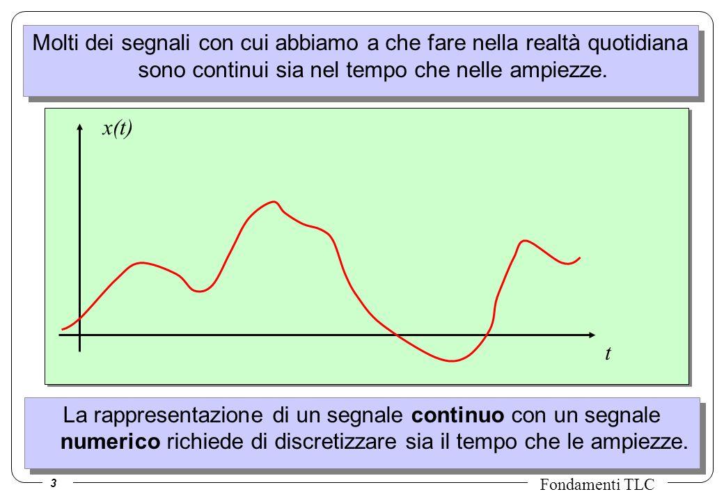 4 Fondamenti TLC Campionamento dei segnali t T Segnale originale x(t) Campioni del segnale x(nT) T e detto periodo (o passo) di campionamento; f c =1/T e detta frequenza di campionamento.