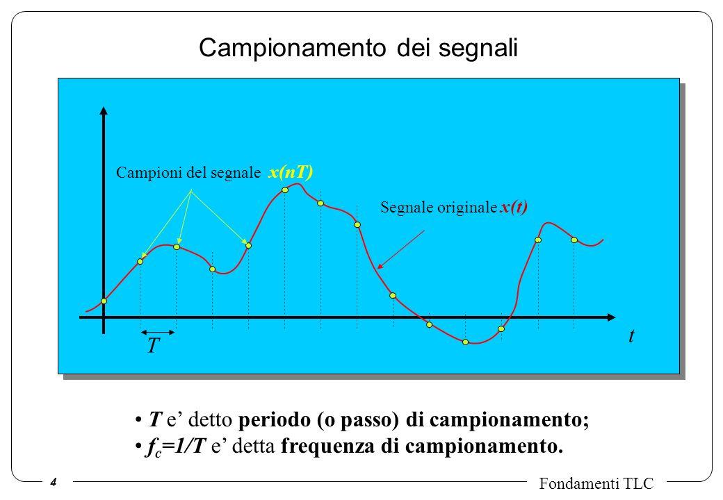 5 Fondamenti TLC x(t) X(f) 1 TcTc fcfc fcfc x Tc (t)=x(t) Tc (t) X Tc (f)= X(u) Tc (f-u)du X Tc (f)= X(u) Tc (f-u)du = f c k X(u) (f-kf c -u)du = f c k X(f-kf c ) x Tc (t)=x(t) Tc (t) f c k X(f-kf c ) Tc (t)= k (t-kT c ) Tc (f)=f c k (f-kf c ) Tc (t) Tc (f) T c =1/f c Trasformata di un segnale campionato (teorema del campionamento) Trasformata di una sequenza periodica d impulsi