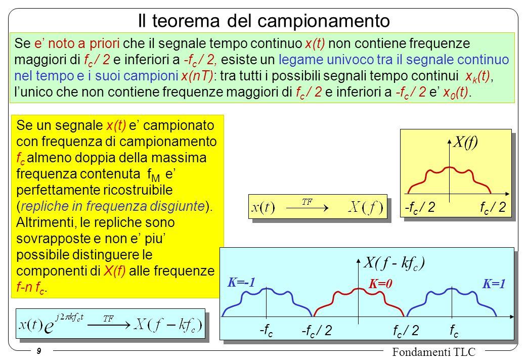9 Fondamenti TLC Il teorema del campionamento Se e noto a priori che il segnale tempo continuo x(t) non contiene frequenze maggiori di f c / 2 e inferiori a -f c / 2, esiste un legame univoco tra il segnale continuo nel tempo e i suoi campioni x(nT): tra tutti i possibili segnali tempo continui x k (t), lunico che non contiene frequenze maggiori di f c / 2 e inferiori a -f c / 2 e x 0 (t).