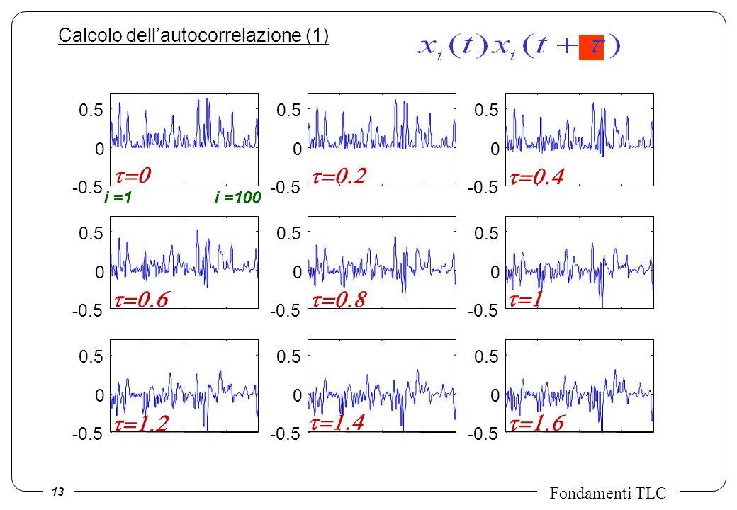 13 Fondamenti TLC -0.5 0 0.5 -0.5 0 0.5 -0.5 0 0.5 -0.5 0 0.5 -0.5 0 0.5 -0.5 0 0.5 -0.5 0 0.5 -0.5 0 0.5 -0.5 0 0.5 Calcolo dellautocorrelazione (1)