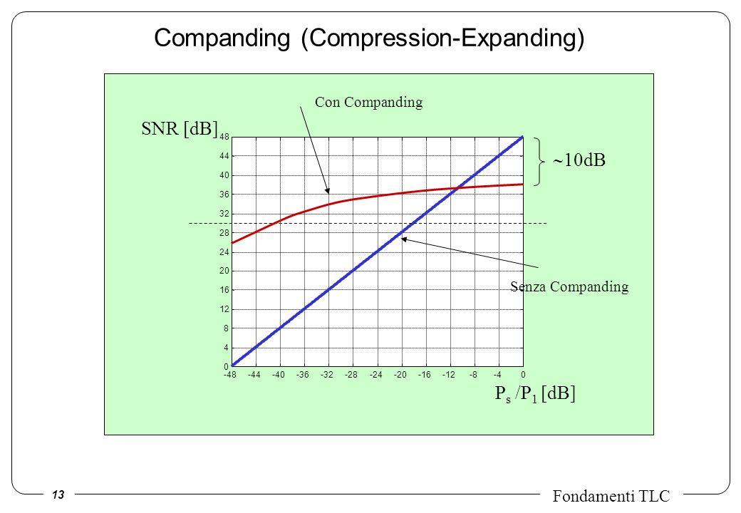 13 Fondamenti TLC Companding (Compression-Expanding) -48-44-40-36-32-28-24-20-16-12-8-40 0 4 8 12 16 20 24 28 32 36 40 44 48 P s /P 1 [dB] SNR [dB] 10dB Senza Companding Con Companding