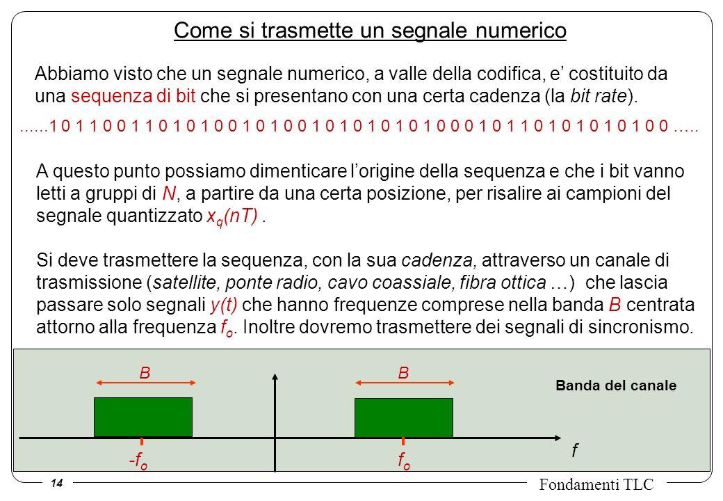 14 Fondamenti TLC Come si trasmette un segnale numerico Abbiamo visto che un segnale numerico, a valle della codifica, e costituito da una sequenza di bit che si presentano con una certa cadenza (la bit rate).......1 0 1 1 0 0 1 1 0 1 0 1 0 0 1 0 1 0 0 1 0 1 0 1 0 1 0 1 0 0 0 1 0 1 1 0 1 0 1 0 1 0 1 0 0 …..