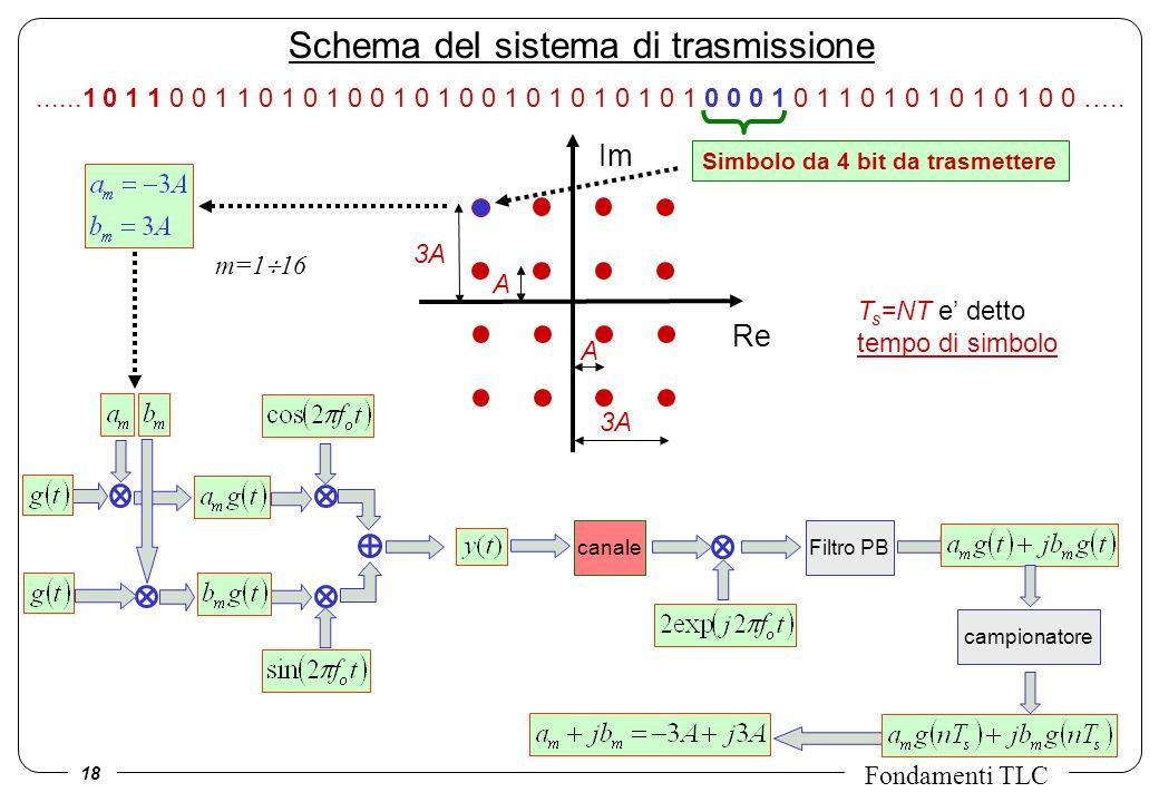 18 Fondamenti TLC Schema del sistema di trasmissione 3A......1 0 1 1 0 0 1 1 0 1 0 1 0 0 1 0 1 0 0 1 0 1 0 1 0 1 0 1 0 0 0 1 0 1 1 0 1 0 1 0 1 0 1 0 0 …..