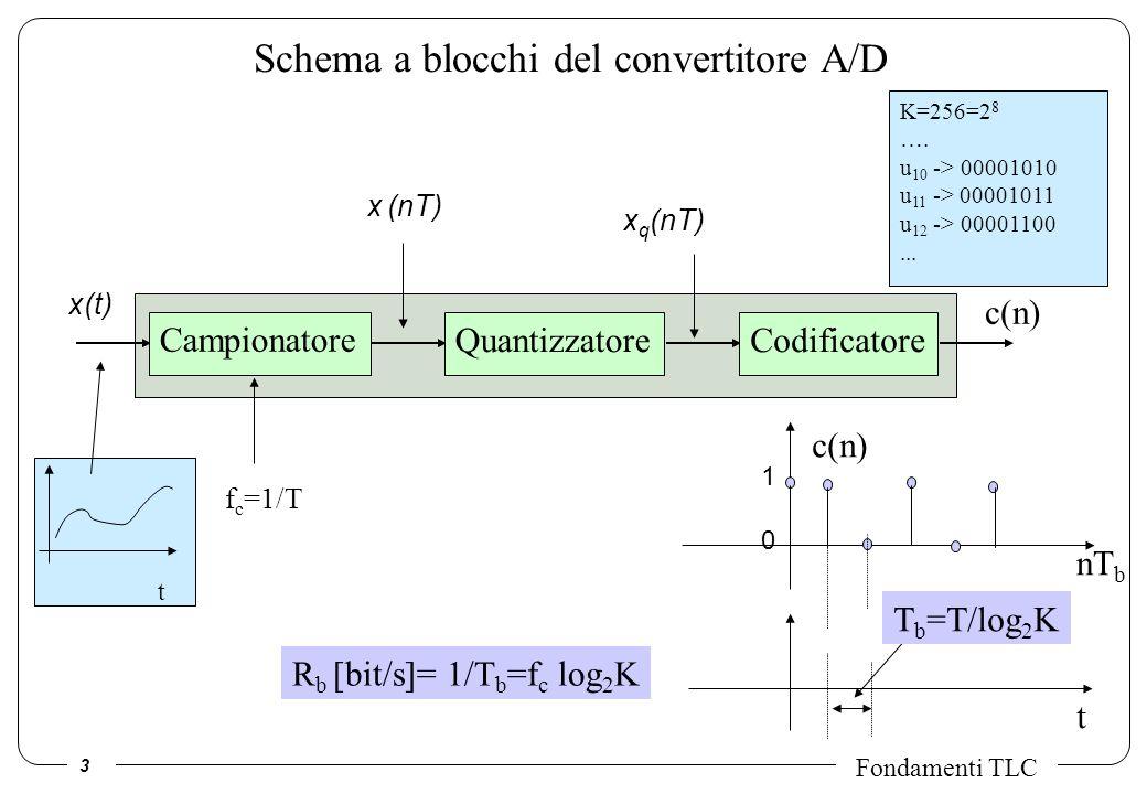 3 Fondamenti TLC Schema a blocchi del convertitore A/D Campionatore QuantizzatoreCodificatore x(t) c(n) f c =1/T t K=256=2 8 ….