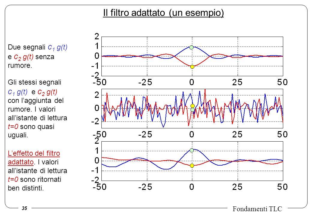 35 Fondamenti TLC Il filtro adattato (un esempio) Due segnali c 1 g(t) e c 2 g(t) senza rumore.