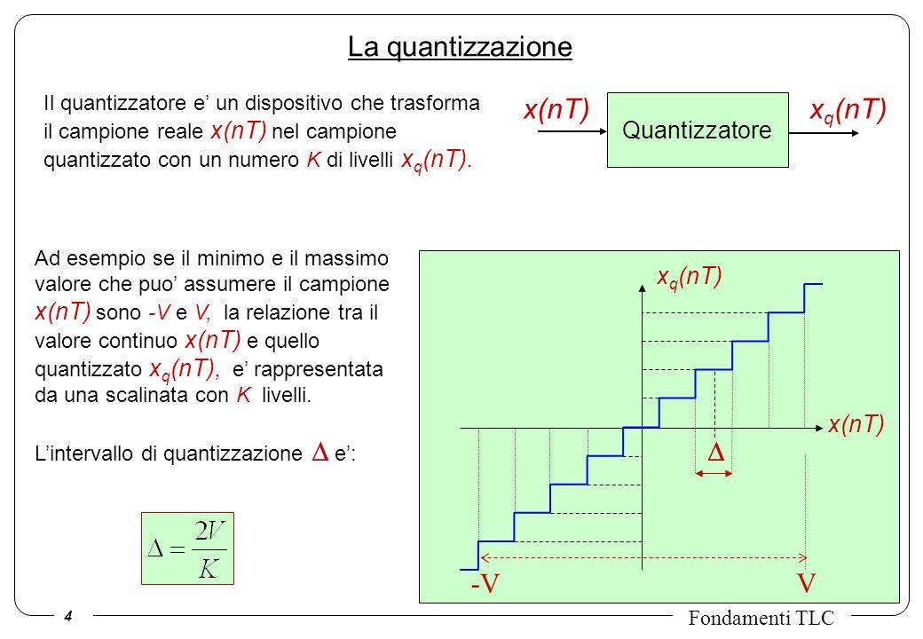 4 Fondamenti TLC La quantizzazione x(nT) x q (nT) -V V Quantizzatore x(nT) x q (nT) Il quantizzatore e un dispositivo che trasforma il campione reale x(nT) nel campione quantizzato con un numero K di livelli x q (nT).