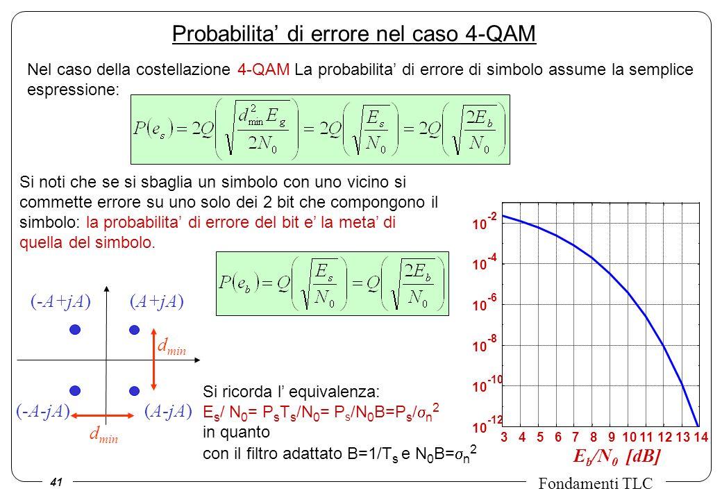 41 Fondamenti TLC Probabilita di errore nel caso 4-QAM (A+jA) d min (-A-jA)(A-jA) (-A+jA) d min Nel caso della costellazione 4-QAM La probabilita di errore di simbolo assume la semplice espressione: Si noti che se si sbaglia un simbolo con uno vicino si commette errore su uno solo dei 2 bit che compongono il simbolo: la probabilita di errore del bit e la meta di quella del simbolo.