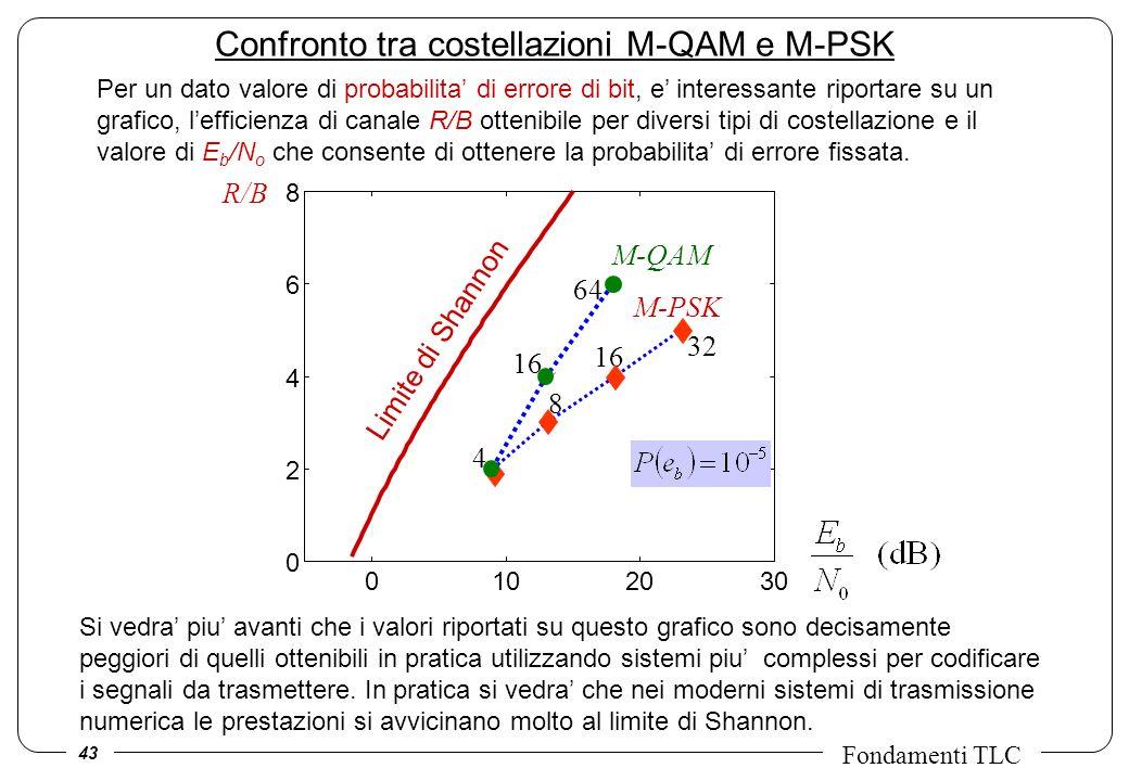 43 Fondamenti TLC Confronto tra costellazioni M-QAM e M-PSK 8 M-PSK M-QAM 4 16 64 16 32 0102030 0 2 4 6 8 Limite di Shannon R/B Si vedra piu avanti che i valori riportati su questo grafico sono decisamente peggiori di quelli ottenibili in pratica utilizzando sistemi piu complessi per codificare i segnali da trasmettere.