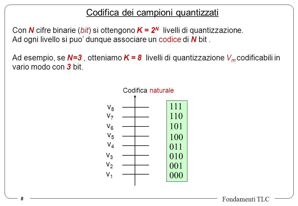 8 Fondamenti TLC Codifica dei campioni quantizzati Codifica naturale v3v3 v2v2 v1v1 111 110 101 100 010 000 011 001 v5v5 v6v6 v7v7 v8v8 v4v4 Con N cifre binarie (bit) si ottengono K = 2 N livelli di quantizzazione.