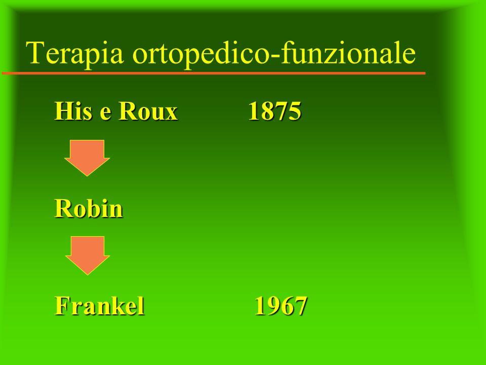 Terapia ortopedico-funzionale His e Roux 1875 Robin Frankel 1967