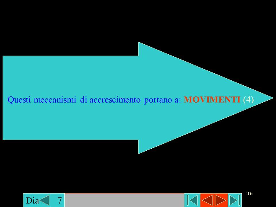16 Dia 7 Questi meccanismi di accrescimento portano a: MOVIMENTI (4)