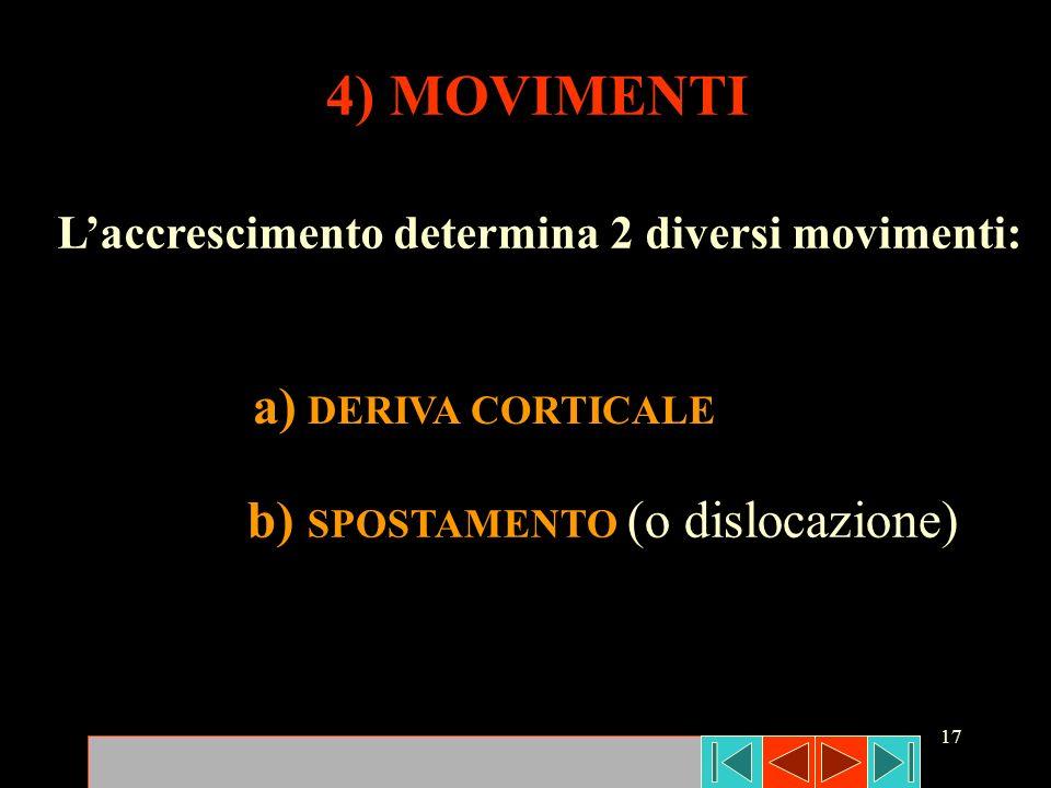 17 4) MOVIMENTI b) SPOSTAMENTO (o dislocazione) Laccrescimento determina 2 diversi movimenti: a) DERIVA CORTICALE