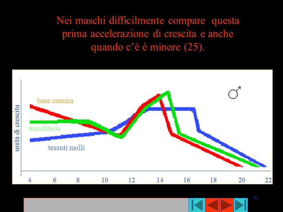 51 Nei maschi difficilmente compare questa prima accelerazione di crescita e anche quando cè è minore (25). unità di crescita base cranica mandibola t