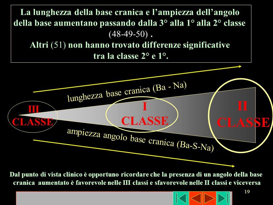 19 III CLASSE I CLASSE II CLASSE lunghezza base cranica (Ba - Na) ampiezza angolo base cranica (Ba-S-Na) La lunghezza della base cranica e lampiezza d