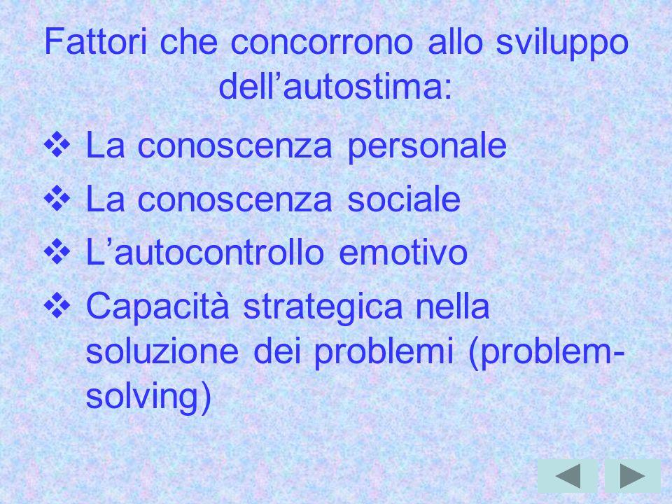Fattori che concorrono allo sviluppo dellautostima: La conoscenza personale La conoscenza sociale Lautocontrollo emotivo Capacità strategica nella soluzione dei problemi (problem- solving)