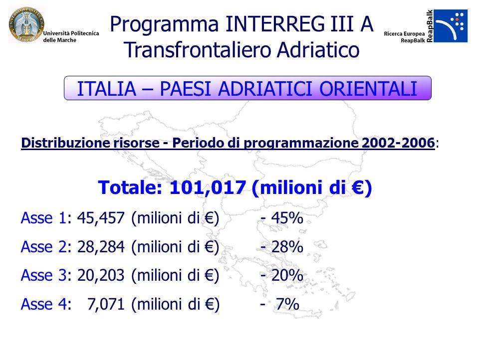 Distribuzione risorse - Periodo di programmazione 2002-2006: Totale: 101,017 (milioni di ) Asse 1: 45,457 (milioni di )- 45% Asse 2: 28,284 (milioni d