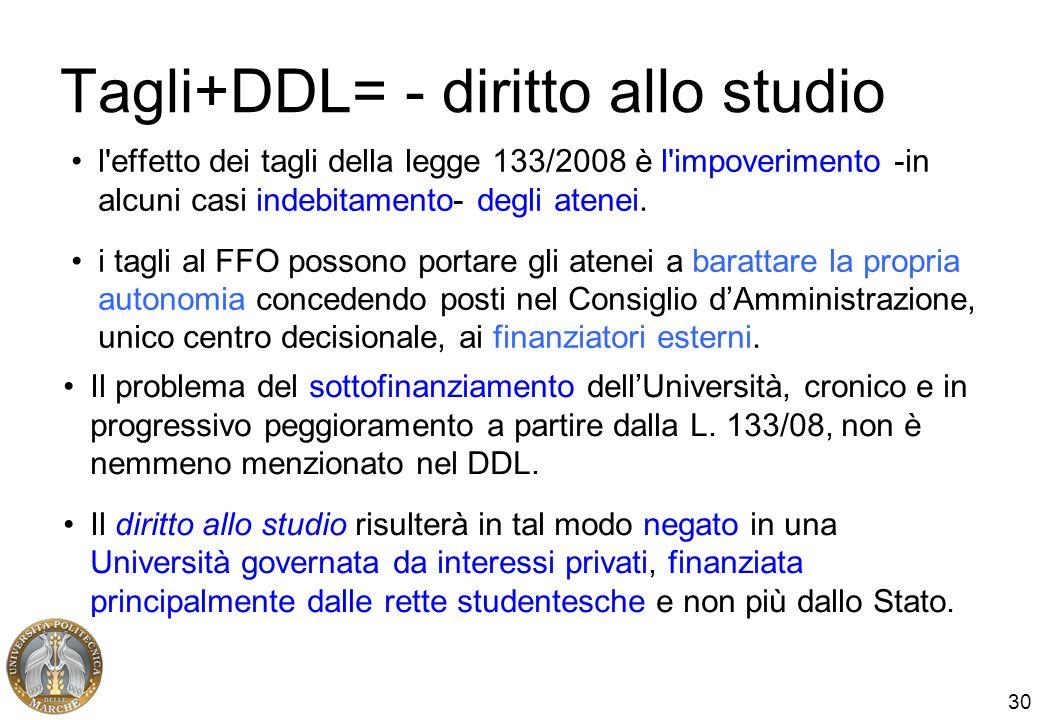 30 Tagli+DDL= - diritto allo studio l'effetto dei tagli della legge 133/2008 è l'impoverimento -in alcuni casi indebitamento- degli atenei. i tagli al