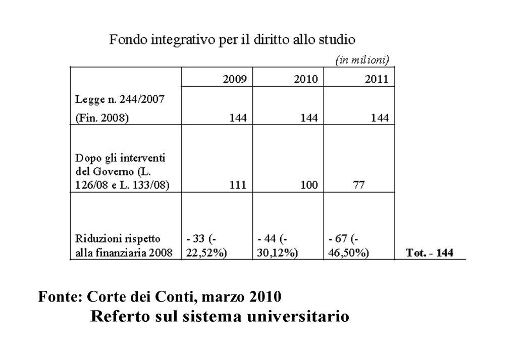 Fonte: Corte dei Conti, marzo 2010