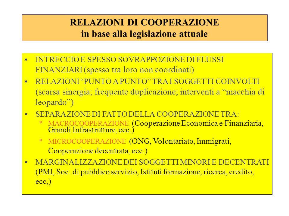 RELAZIONI DI COOPERAZIONE in base alla legislazione attuale INTRECCIO E SPESSO SOVRAPPOZIONE DI FLUSSI FINANZIARI (spesso tra loro non coordinati) REL