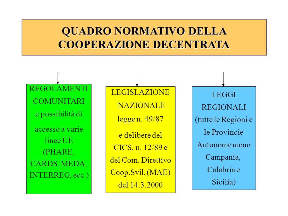 QUADRO NORMATIVO DELLA COOPERAZIONE DECENTRATA REGOLAMENTI COMUNITARI e possibilità di accesso a varie linee UE (PHARE, CARDS, MEDA, INTERREG, ecc.) L