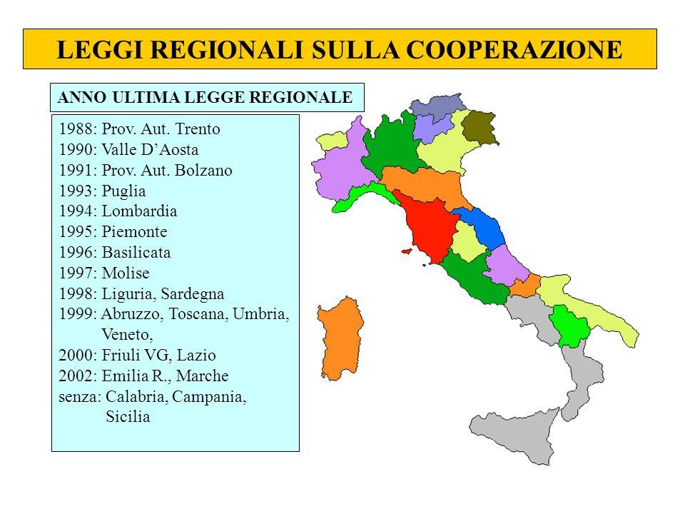 LEGGI REGIONALI SULLA COOPERAZIONE ANNO ULTIMA LEGGE REGIONALE 1988: Prov. Aut. Trento 1990: Valle DAosta 1991: Prov. Aut. Bolzano 1993: Puglia 1994: