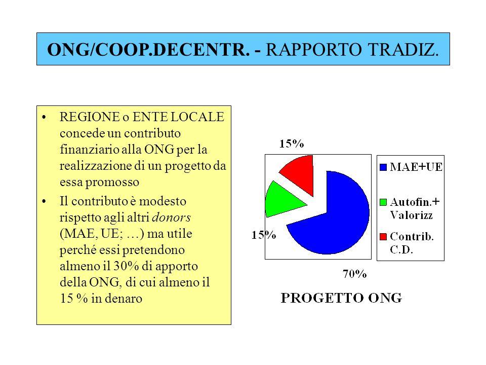ONG/COOP.DECENTR. - RAPPORTO TRADIZ. REGIONE o ENTE LOCALE concede un contributo finanziario alla ONG per la realizzazione di un progetto da essa prom