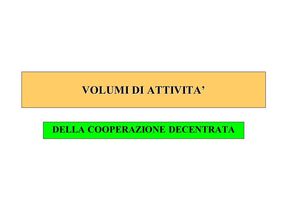 VOLUMI DI ATTIVITA DELLA COOPERAZIONE DECENTRATA