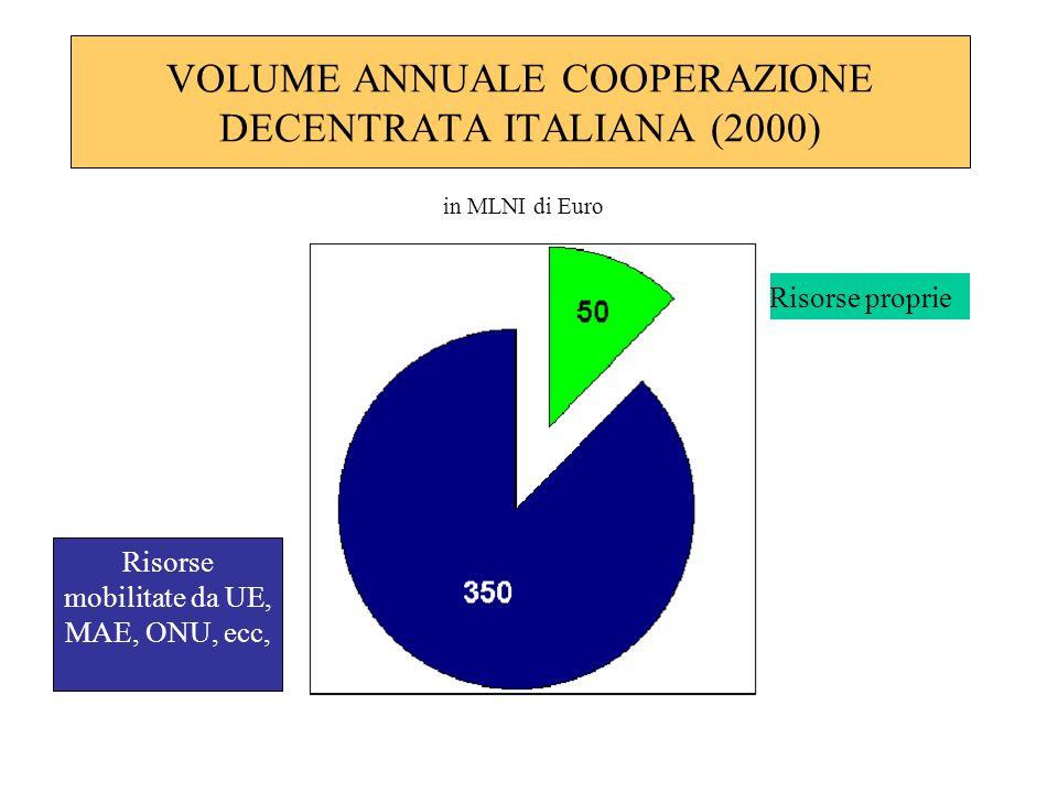 VOLUME ANNUALE COOPERAZIONE DECENTRATA ITALIANA (2000) Risorse mobilitate da UE, MAE, ONU, ecc, Circa 700 100 Risorse proprie in MLNI di Euro