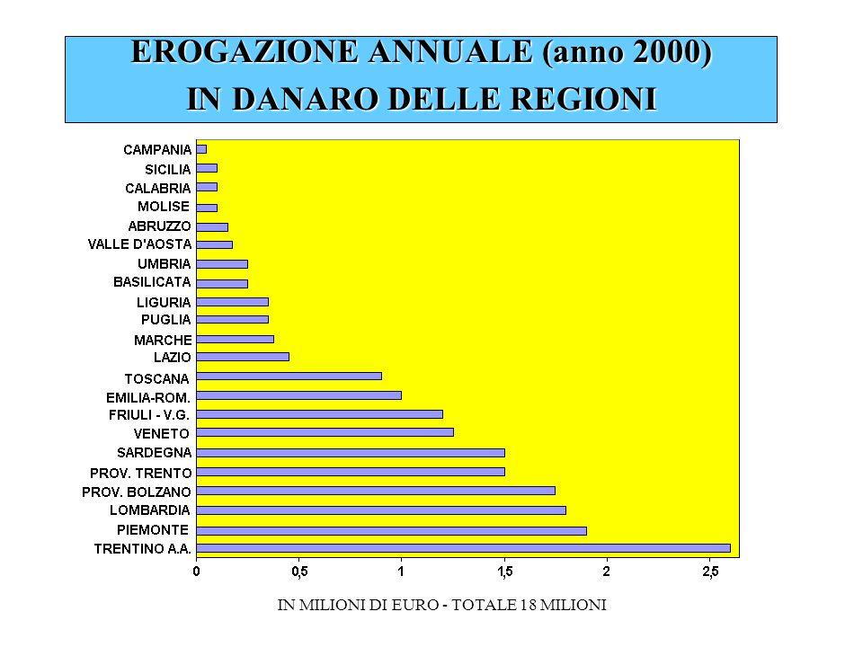 EROGAZIONE ANNUALE (anno 2000) IN DANARO DELLE REGIONI IN MILIONI DI EURO - TOTALE 18 MILIONI