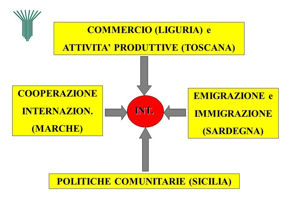 COMMERCIO (LIGURIA) e ATTIVITA PRODUTTIVE (TOSCANA) POLITICHE COMUNITARIE (SICILIA) COOPERAZIONE INTERNAZION. (MARCHE) EMIGRAZIONE e IMMIGRAZIONE (SAR