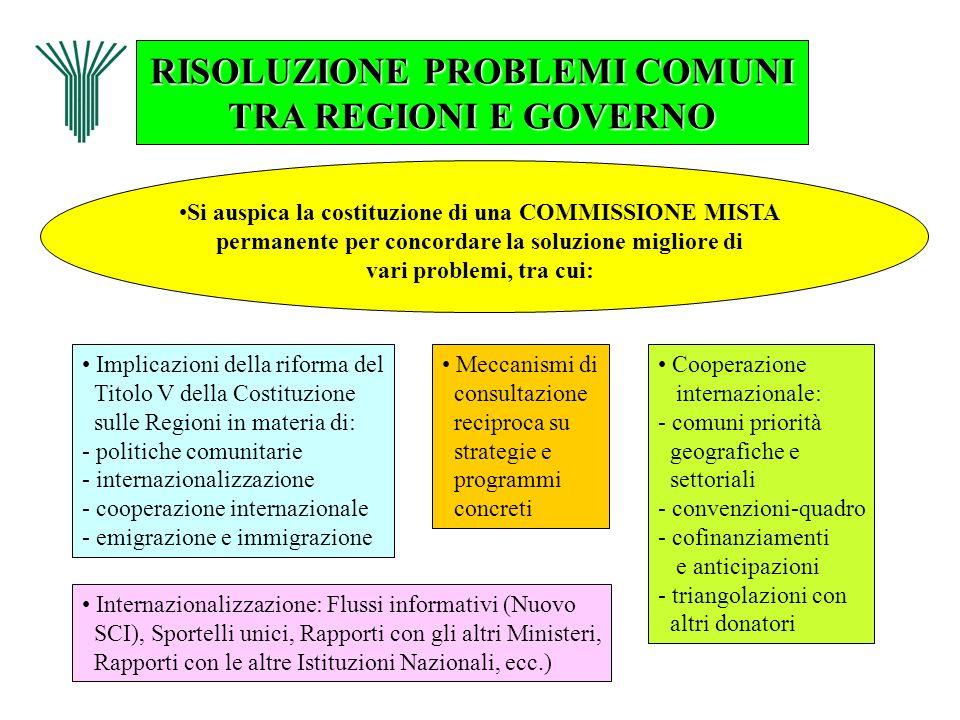 RISOLUZIONE PROBLEMI COMUNI TRA REGIONI E GOVERNO Si auspica la costituzione di una COMMISSIONE MISTA permanente per concordare la soluzione migliore