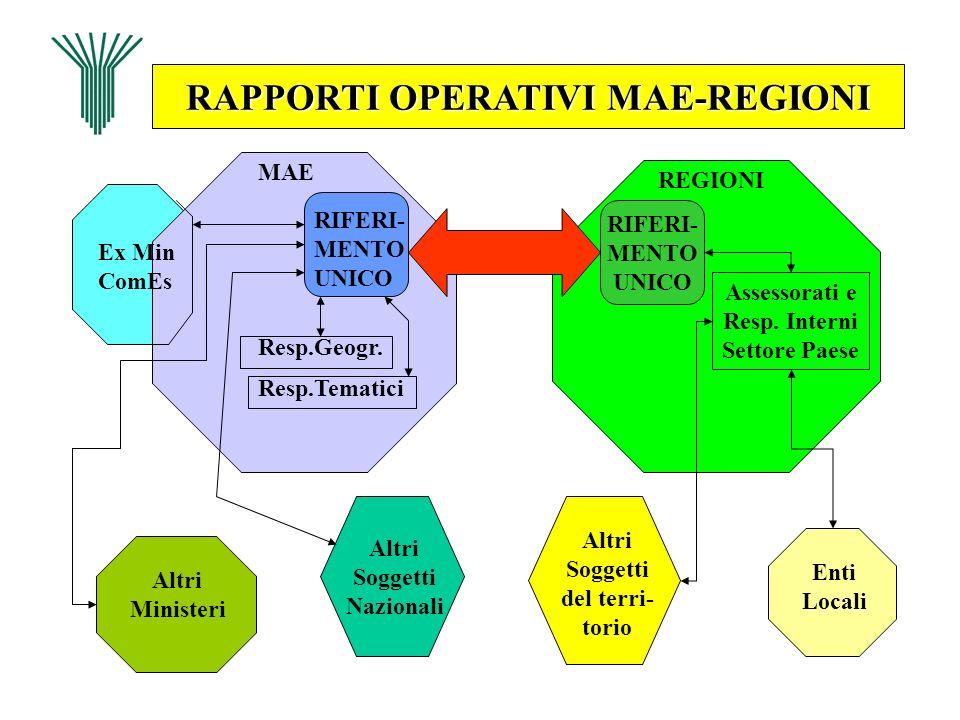 RAPPORTI OPERATIVI MAE-REGIONI MAE Ex Min ComEs Altri Ministeri Altri Soggetti Nazionali Resp.Geogr. Resp.Tematici RIFERI- MENTO UNICO RIFERI- MENTO U