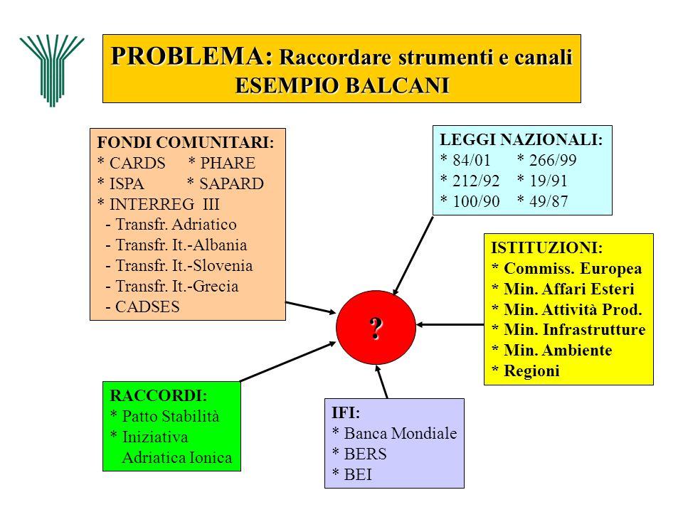 PROBLEMA: Raccordare strumenti e canali ESEMPIO BALCANI LEGGI NAZIONALI: * 84/01 * 266/99 * 212/92 * 19/91 * 100/90 * 49/87 FONDI COMUNITARI: * CARDS