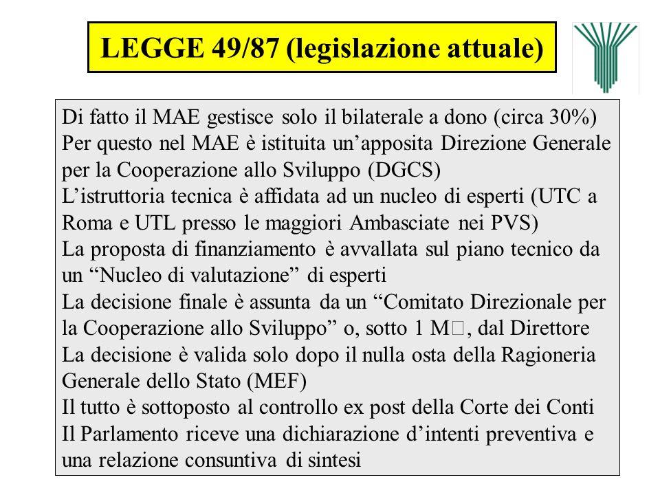 LEGGE 49/87 (legislazione attuale) Di fatto il MAE gestisce solo il bilaterale a dono (circa 30%) Per questo nel MAE è istituita unapposita Direzione
