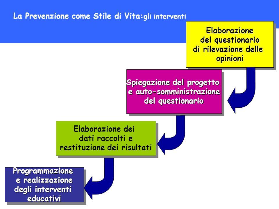 La Prevenzione come Stile di Vita: gli interventi Elaborazione del questionario di rilevazione delle opinioni Elaborazione del questionario di rilevaz