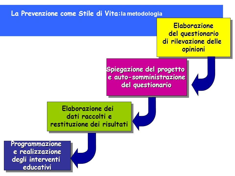 La Prevenzione come Stile di Vita: la metodologia Elaborazione del questionario di rilevazione delle opinioni Elaborazione del questionario di rilevaz