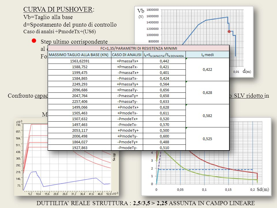 Vb (N) d (m) CURVA DI PUSHOVER: Vb=Taglio alla base d=Spostamento del punto di controllo Caso di analsi +PmodeTx+(US6) Step ultimo corrispondente al d