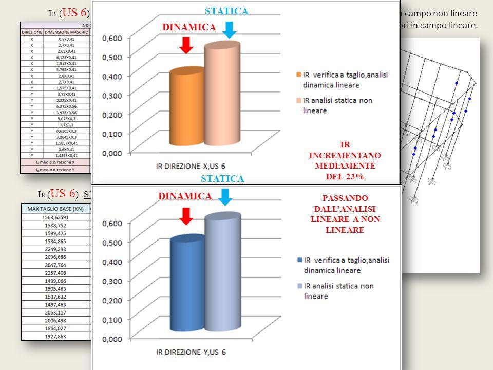 Caso di analisi : +PmodeTx-, Step 2 I R ( US 6 ) DINAMICA LINEARE I R ( US 6 ) STATICA NON LINEARE Occupazione immediata Prevenzione collasso I primi