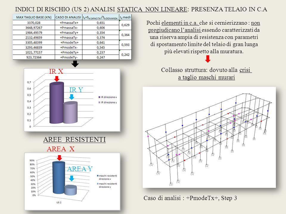 INDICI DI RISCHIO (US 2) ANALISI STATICA NON LINEARE: PRESENZA TELAIO IN C.A Caso di analisi : +PmodeTx+, Step 3 Pochi elementi in c.a. che si cernier