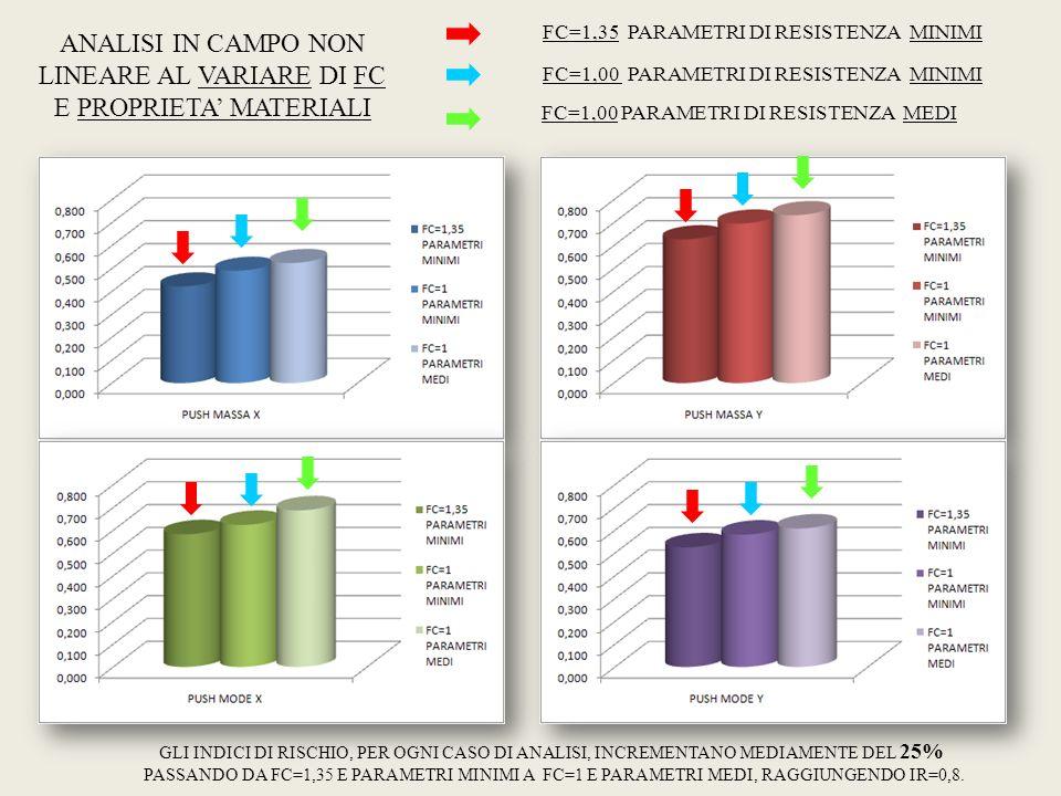 ANALISI IN CAMPO NON LINEARE AL VARIARE DI FC E PROPRIETA MATERIALI FC=1,35 PARAMETRI DI RESISTENZA MINIMI FC=1,00 PARAMETRI DI RESISTENZA MINIMI FC=1
