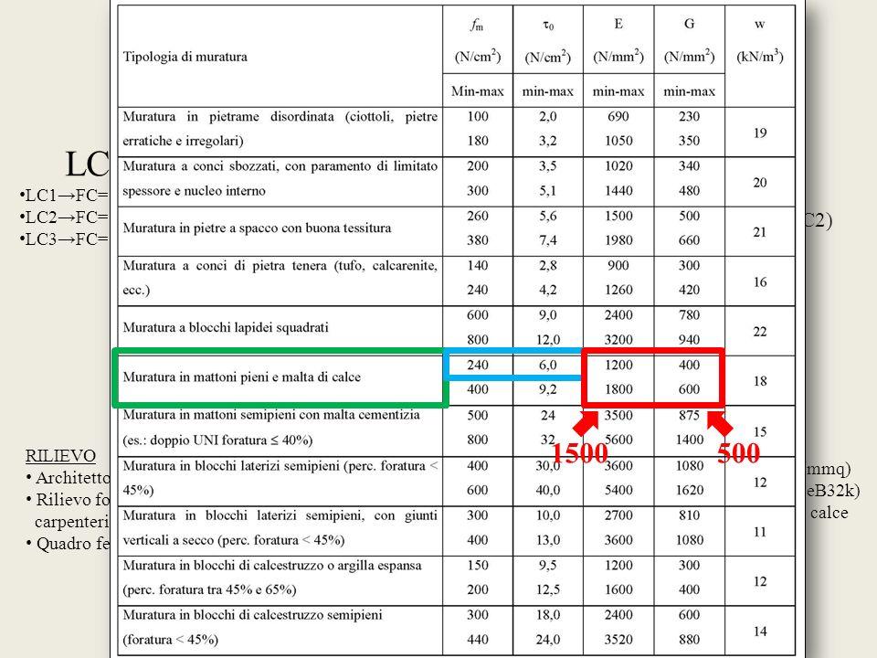 LC FC LC LC1FC=1,35 LC2FC=1,20 LC3FC=1,00 RILIEVO (Geometrico - strutturale) DETTAGLI COSTRUTTIVI PROPRIETA MATERIALI NTC 2008 Verifiche in situ limit