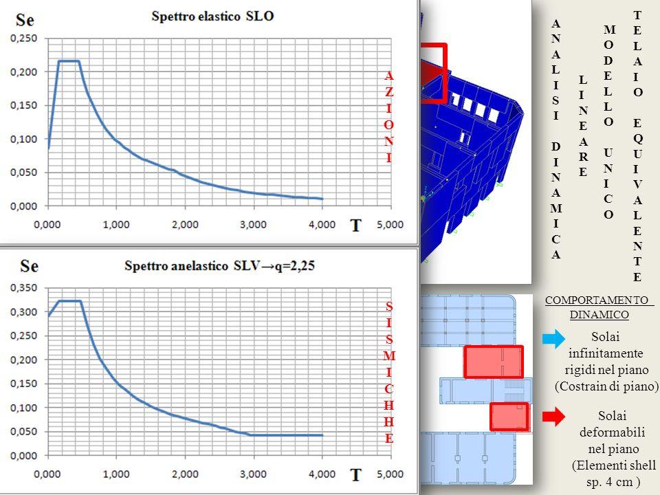 Solai infinitamente rigidi nel piano (Costrain di piano) Solai deformabili nel piano (Elementi shell sp. 4 cm ) ANALISIDINAMICAANALISIDINAMICA LINEARE