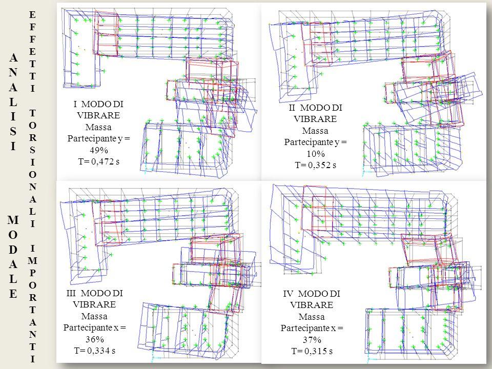 ANALISI DINAMICA LINEARE: VERIFICA DEGLI SPOSTAMENTI ALLO SLO PRESSOFLESSIONE NEL PIANO MASCHI MURARITAGLIO MASCHI MURARI ANALISI DINAMICA LINEARE: VERIFICHE DI SICUREZZA ALLO SLV Verifica dei nodi ad angolo delledificio (condizione peggiore in termini di spostamento) Consideriamo spostamento assoluto della combinazione più gravosa di tutti i nodi ad angolo delledificio Verifica di ogni singolo maschio murario M u =(l 2 ·t·σ o /2)·(1-σ o /0,85·f d ) Vt 1 =l·t·f vd Vt 2 =(l·t·1,5·τo d /b) ·(1+σo/(1,5·τo d )) V u =min (Vt 1, Vt 2 ) Sollecitazioni delle combinazioni sismiche più gravose devono ricadere nel dominio DeformataDrift di piano Sism x SLV +-Sism x SLV -+ Vt 1 Vt 2 Maschio murario 2,65x0,41m NV+M+NV- M-