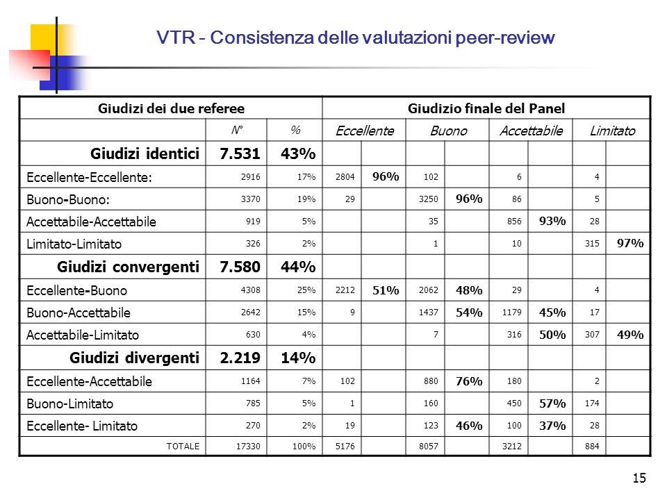 15 VTR - Consistenza delle valutazioni peer-review Giudizi dei due refereeGiudizio finale del Panel N°% EccellenteBuonoAccettabileLimitato Giudizi identici7.53143% Eccellente-Eccellente: 291617%2804 96% 10264 Buono-Buono: 337019%293250 96% 865 Accettabile-Accettabile 9195%35856 93% 28 Limitato-Limitato 3262%110315 97% Giudizi convergenti7.58044% Eccellente-Buono 430825%2212 51% 2062 48% 294 Buono-Accettabile 264215%91437 54% 1179 45% 17 Accettabile-Limitato 6304%7316 50% 307 49% Giudizi divergenti2.21914% Eccellente-Accettabile 11647%102880 76% 1802 Buono-Limitato 7855%1160450 57% 174 Eccellente- Limitato 2702%19123 46% 100 37% 28 TOTALE17330100%517680573212884